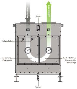 Spezial Elektrofilter FilterBox - Montage