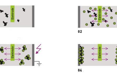 Électrofiltres: principe de fonctionnement