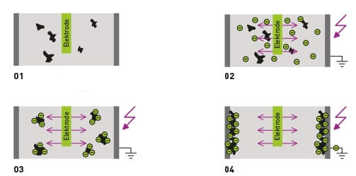 Funktionsweise von Partikelabscheidern